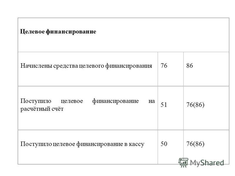 Целевое финансирование Начислены средства целевого финансирования 7686 Поступило целевое финансирование на расчётный счёт 5176(86) Поступило целевое финансирование в кассу 5076(86)
