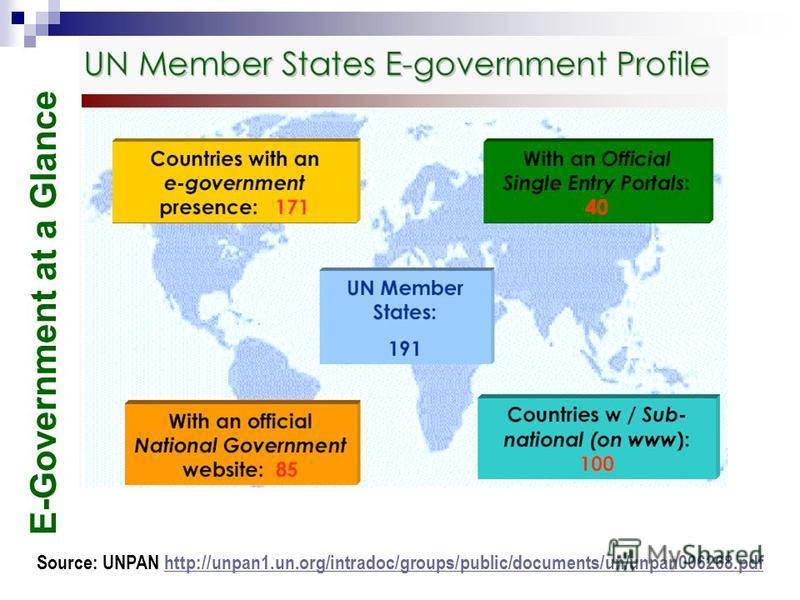 E-Government at a Glance Source: UNPAN http://unpan1.un.org/intradoc/groups/public/documents/un/unpan006268.pdfhttp://unpan1.un.org/intradoc/groups/public/documents/un/unpan006268.pdf