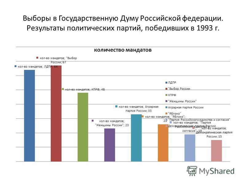 Выборы в Государственную Думу Российской федерации. Результаты политических партий, победивших в 1993 г.