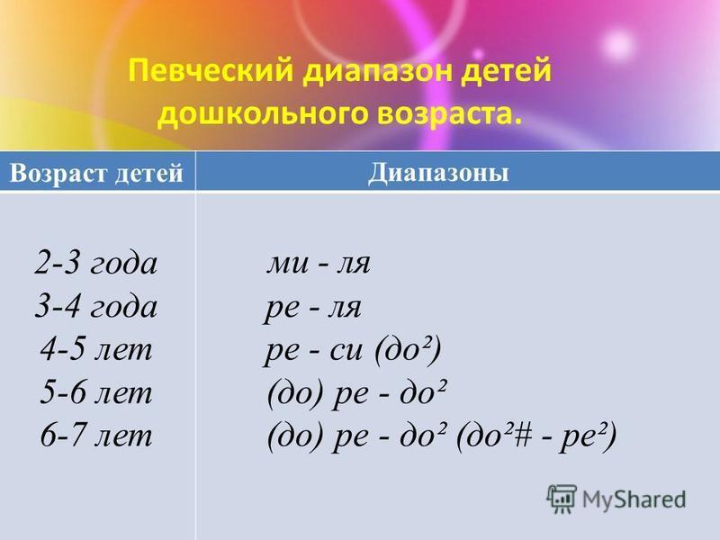 Певческий диапазон детей дошкольного возраста. Возраст детей Диапазоны 2-3 года 3-4 года 4-5 лет 5-6 лет 6-7 лет ми - ля ре - ля ре - си (до²) (до) ре - до² (до) ре - до² (до²# - рей)