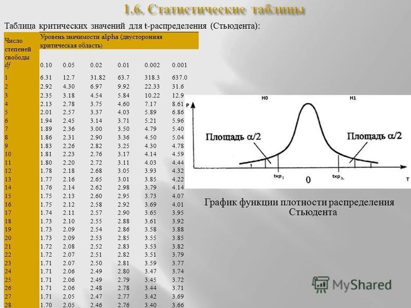 Таблица критических значений для t- распределения ( Стьюдента ): Число степеней свободы df Уровень значимости alpha ( двусторонняя критическая область ) 0.100.050.020.010.0020.001 16.3112.731.8263.7318.3637.0 22.924.306.979.9222.3331.6 32.353.184.545