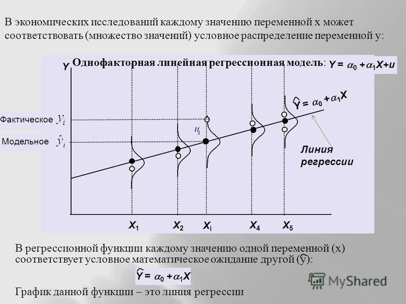 Y = 0 + 1 X Y X5X5 X4X4 X1X1 X2X2 XiXi В регрессионной функции каждому значению одной переменной ( х ) соответствует условное математическое ожидание другой ( у ): График данной функции – это линия регрессии В экономических исследований каждому значе