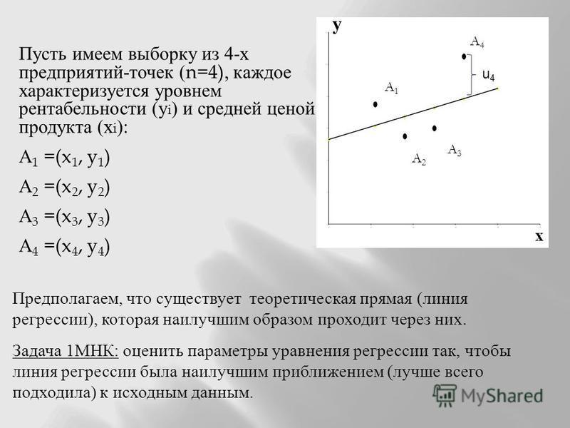 у Пусть имеем выборку из 4- х предприятий - точек (n=4), каждое характеризуется уровнем рентабельности ( у i ) и средней ценой продукта ( х i ): А 1 =(x 1, y 1 ) А 2 =(x 2, y 2 ) А 3 =(x 3, y 3 ) А 4 =(x 4, y 4 ) А1А1 А2А2 А3А3 А4А4 х Предполагаем, ч