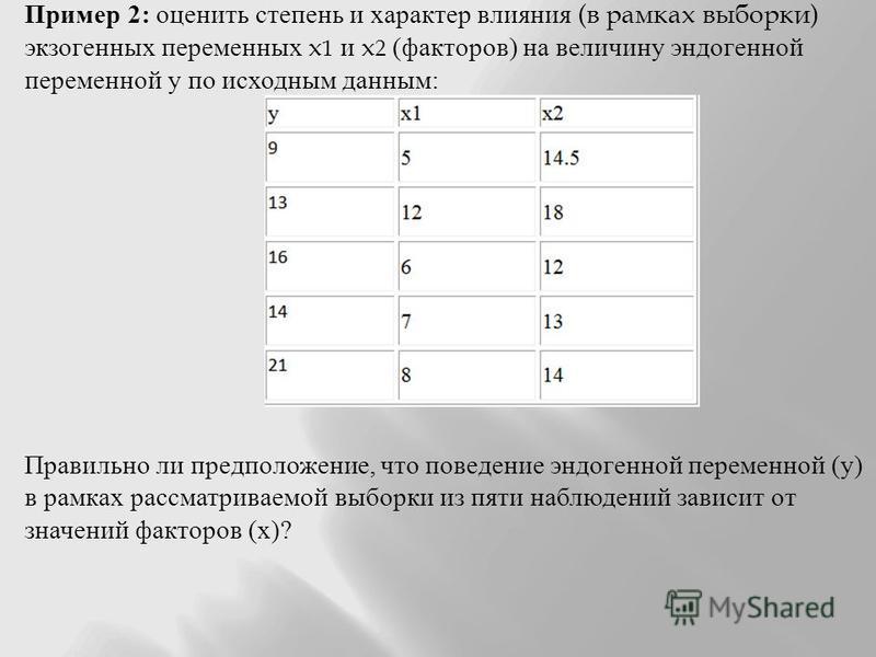 Пример 2: оценить степень и характер влияния (в рамках выборки) экзогенных переменных x 1 и x 2 ( факторов ) на величину эндогенной переменной у по исходным данным : Правильно ли предположение, что поведение эндогенной переменной ( у ) в рамках рассм