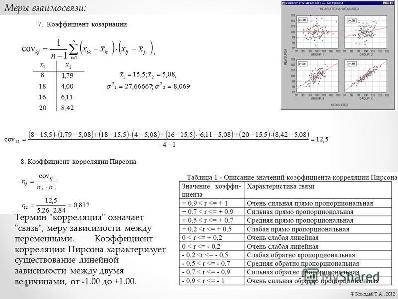 © Кокодей Т.А., 2012 Термин корреляция означает связь, меру зависимости между переменными.Коэффициент корреляции Пирсона характеризует существование линейной зависимости между двумя величинами, от -1.00 до +1.00. Меры взаимосвязи: