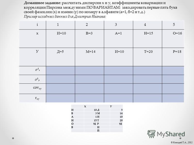 © Кокодей Т.А., 2012 i12345 x И=10В=3А=1Н=15О=16 У Д=5М=14И=10Т=20Р=18 cov xy r xy Домашнее задание: рассчитать дисперсии x и у, коэффициенты ковариации и корреляции Пирсона между ними ПО ВАРИАНТАМ: закодировать первые пять букв своей фамилии (x) и и
