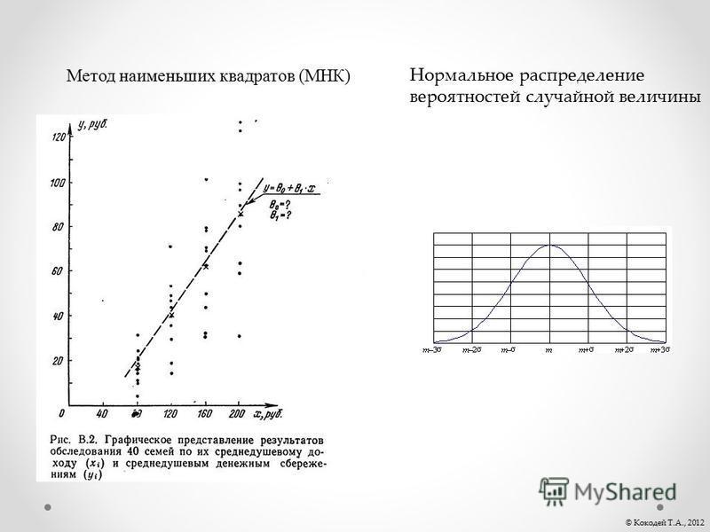 Нормальное распределение вероятностей случайной величины Метод наименьших квадратов (МНК) © Кокодей Т.А., 2012