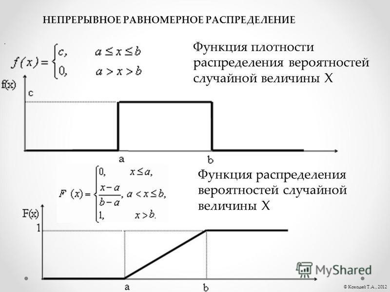 . © Кокодей Т.А., 2012 НЕПРЕРЫВНОЕ РАВНОМЕРНОЕ РАСПРЕДЕЛЕНИЕ Функция плотности распределения вероятностей случайной величины Х Функция распределения вероятностей случайной величины Х