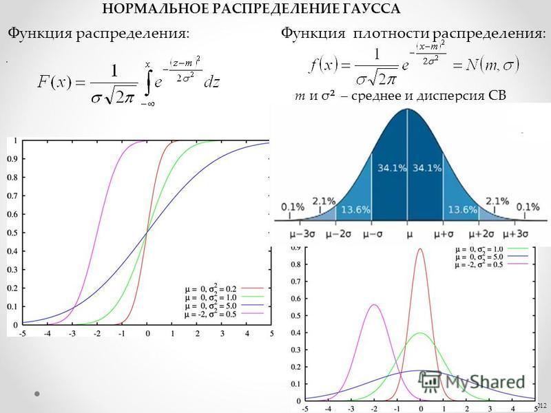 . © Кокодей Т.А., 2012 НОРМАЛЬНОЕ РАСПРЕДЕЛЕНИЕ ГАУССА Функция плотности распределения:Функция распределения: m и σ² – среднее и дисперсия СВ