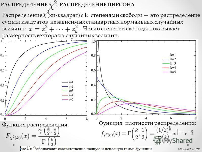 . © Кокодей Т.А., 2012 РАСПРЕДЕЛЕНИЕ. РАСПРЕДЕЛЕНИЕ ПИРСОНА Распределение (хи-квадрат) с k степенями свободы это распределение суммы квадратов независимых стандартных нормальных случайных величин:. Число степеней свободы показывает размерность вектор