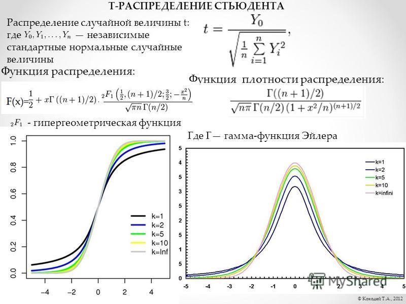 © Кокодей Т.А., 2012 Т-РАСПРЕДЕЛЕНИЕ СТЬЮДЕНТА Функция плотности распределения: Функция распределения: Где Г гамма-функция Эйлера Распределение случайной величины t: где независимые стандартные нормальные случайные величины - гипергеометрическая функ