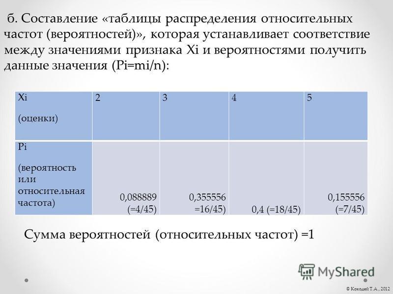 © Кокодей Т.А., 2012 б. Составление «таблицы распределения относительных частот (вероятностей)», которая устанавливает соответствие между значениями признака Хi и вероятностями получить данные значения (Рi=mi/n): Xi (оценки) 2345 Рi (вероятность или