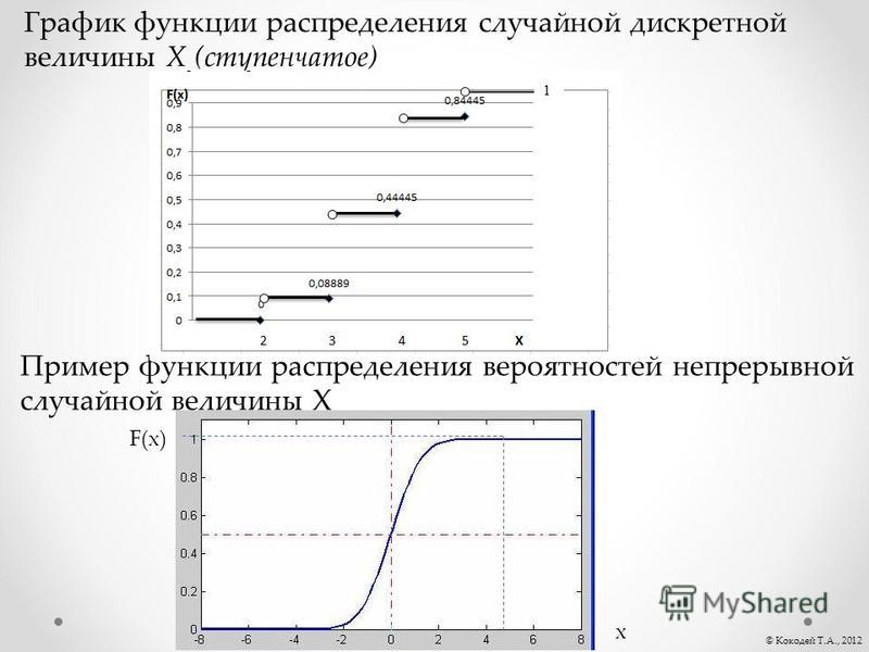 © Кокодей Т.А., 2012 График функции распределения случайной дискретной величины Х (ступенчатое) Пример функции распределения вероятностей непрерывной случайной величины X х F(х)