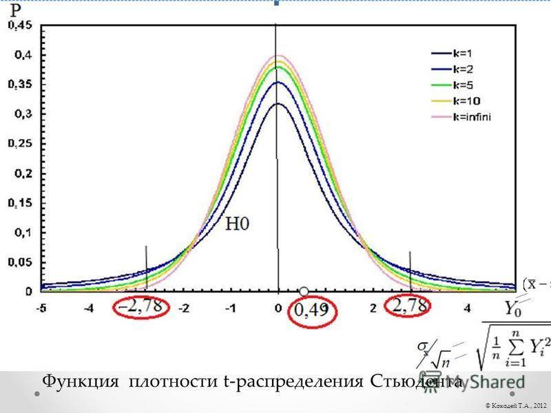 © Кокодей Т.А., 2012 Функция плотности t-распределения Стьюдента
