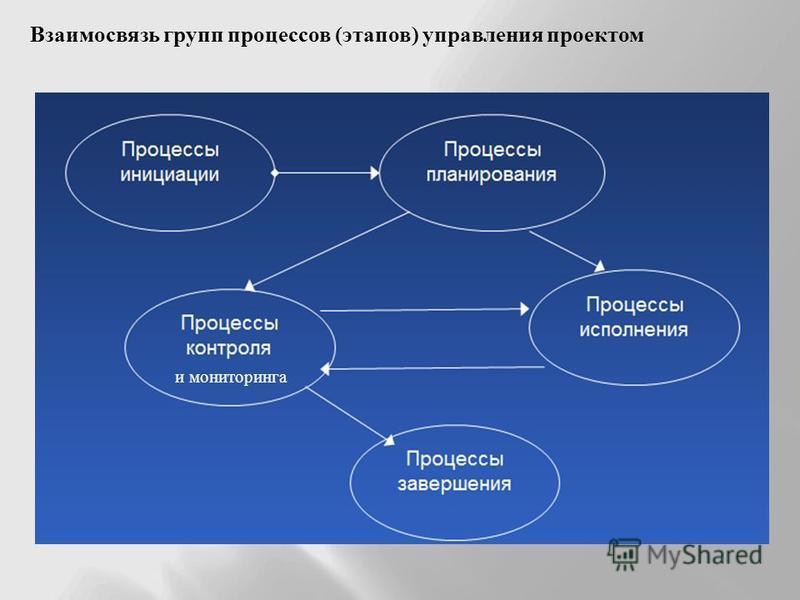 Взаимосвязь групп процессов (этапов) управления проектом и мониторинга
