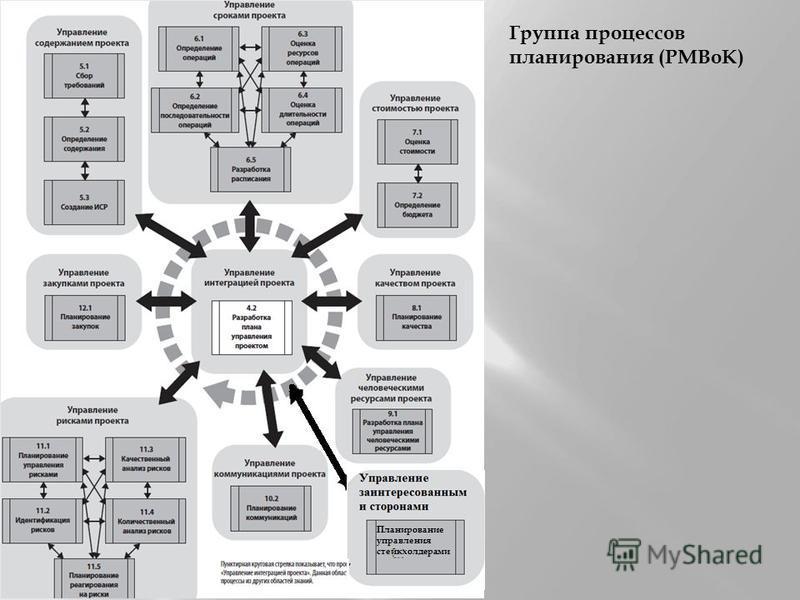 Группа процессов планирования (PMBoK) Планирование управления стейкхолдерами