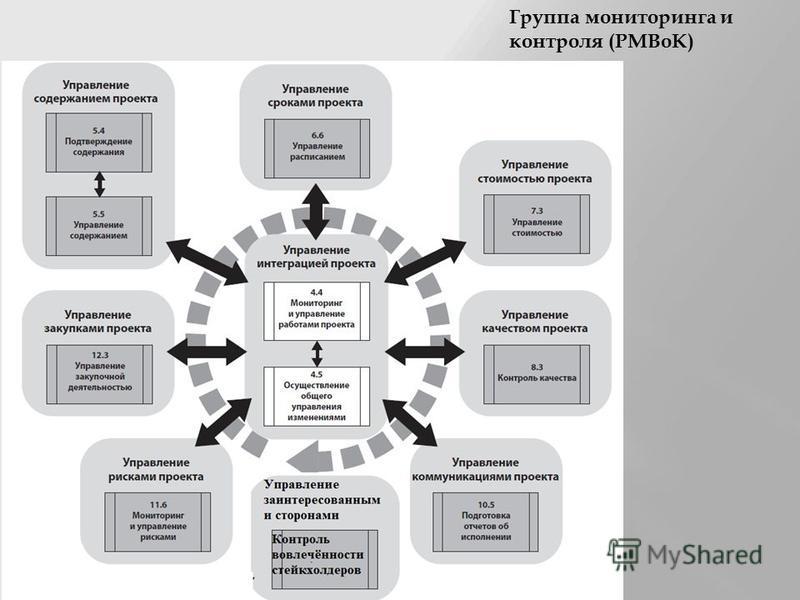 Группа мониторинга и контроля (PMBoK)
