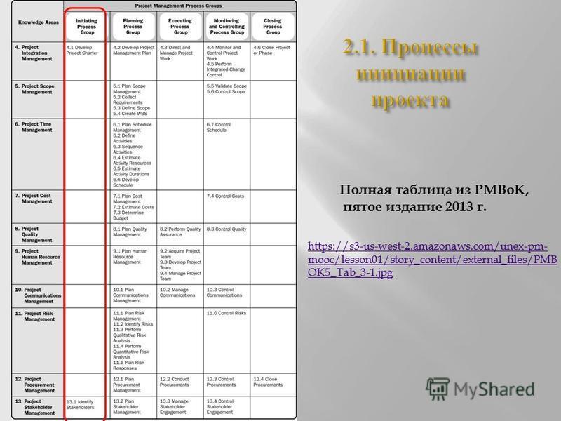 Полная таблица из PMBoK, пятое издание 2013 г. https://s3-us-west-2.amazonaws.com/unex-pm- mooc/lesson01/story_content/external_files/PMB OK5_Tab_3-1.jpg
