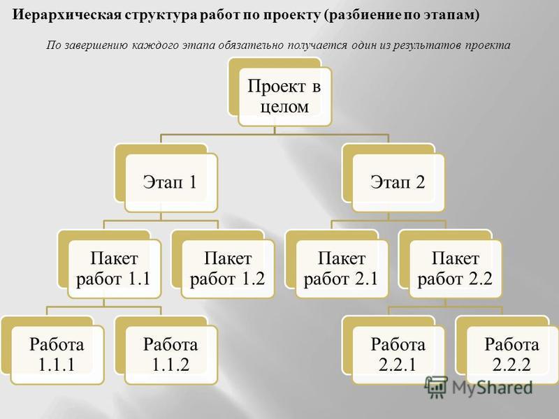 Проект в целом Этап 1 Пакет работ 1.1 Работа 1.1.1 Работа 1.1.2 Пакет работ 1.2 Этап 2 Пакет работ 2.1 Пакет работ 2.2 Работа 2.2.1 Работа 2.2.2 Иерархическая структура работ по проекту (разбиение по этапам) По завершению каждого этапа обязательно по