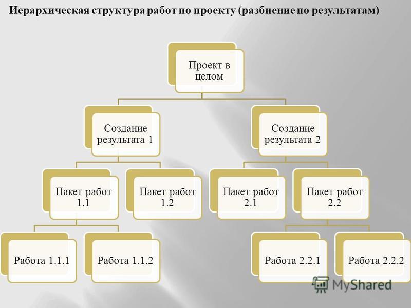 Проект в целом Создание результата 1 Пакет работ 1.1 Работа 1.1.1Работа 1.1.2 Пакет работ 1.2 Создание результата 2 Пакет работ 2.1 Пакет работ 2.2 Работа 2.2.1Работа 2.2.2 Иерархическая структура работ по проекту (разбиение по результатам)
