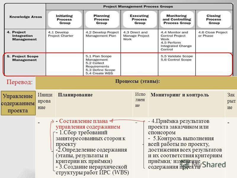 Перевод : Процессы ( этапы ): Иници ирование Планирование Испо лнен ие Мониторинг и контроль Зак рыт ие - - Составление плана управления содержанием - 1. Сбор требований заинтересованных сторон к проекту -2. Определение содержания ( этапы, результаты