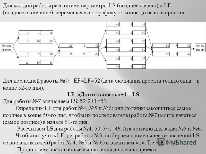 Для каждой работы рассчитаем параметры LS ( позднее начало ) и LF ( позднее окончание ), перемещаясь по графику от конца до начала проекта. Для последней работы 7: EF=LF=52 ( дата окончания проекта только одна – в конце 52- го дня ). LF- « Длительнос