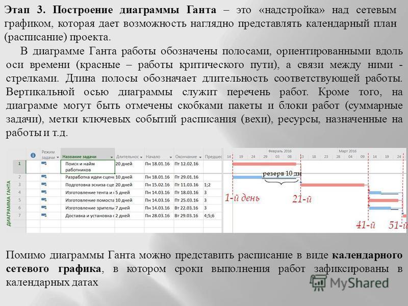 Этап 3. Построение диаграммы Ганта – это «надстройка» над сетевым графиком, которая дает возможность наглядно представлять календарный план (расписание) проекта. 1-й день 21-й 41-й 51-й резерв 10 дн В диаграмме Ганта работы обозначены полосами, ориен