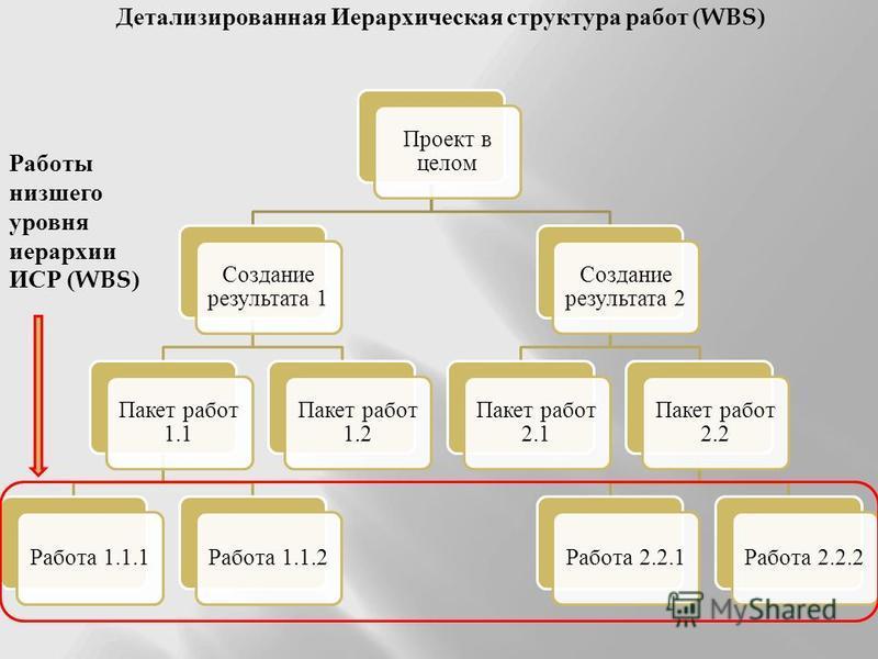 Проект в целом Создание результата 1 Пакет работ 1.1 Работа 1.1.1Работа 1.1.2 Пакет работ 1.2 Создание результата 2 Пакет работ 2.1 Пакет работ 2.2 Работа 2.2.1Работа 2.2.2 Работы низшего уровня иерархии ИСР (WBS) Детализированная Иерархическая струк