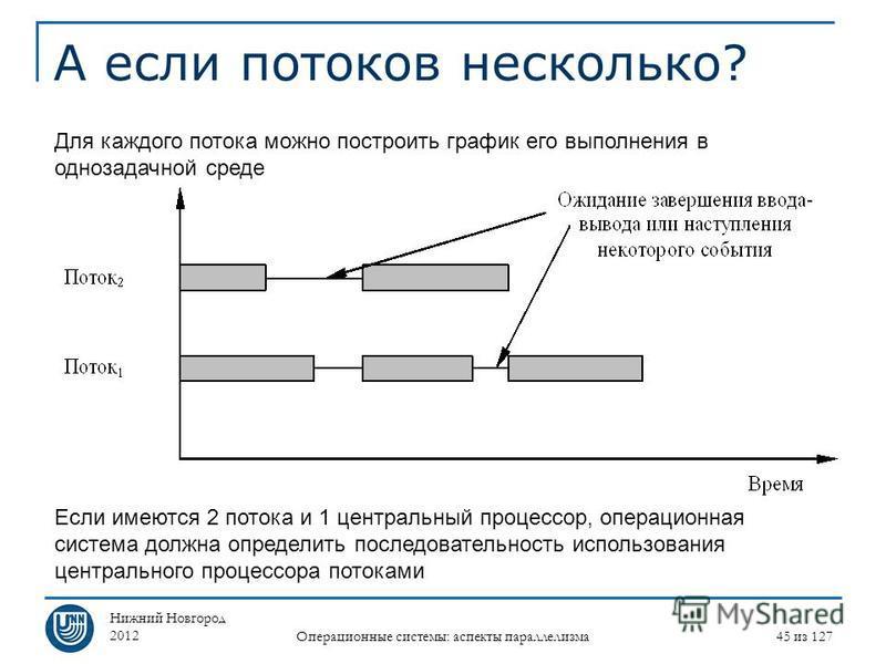Нижний Новгород 2012 Операционные системы: аспекты параллелизма 45 из 127 А если потоков несколько? Если имеются 2 потока и 1 центральный процессор, операционная система должна определить последовательность использования центрального процессора поток