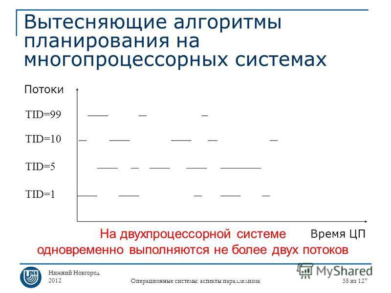 Нижний Новгород 2012 Операционные системы: аспекты параллелизма 58 из 127 Вытесняющие алгоритмы планирования на многопроцессорных системах Потоки Время ЦП TID=1 TID=5 TID=10 TID=99 На двухпроцессорной системе одновременно выполняются не более двух по