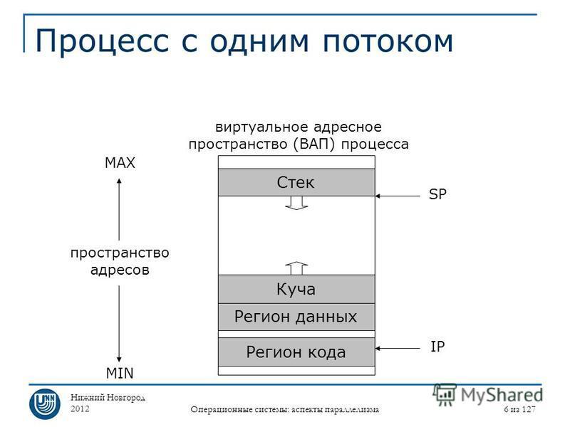 Нижний Новгород 2012 Операционные системы: аспекты параллелизма 6 из 127 Процесс с одним потоком виртуальное адресное пространство (ВАП) процесса Регион кода Регион данных Стек Куча пространство адресов MIN MAX IP SP