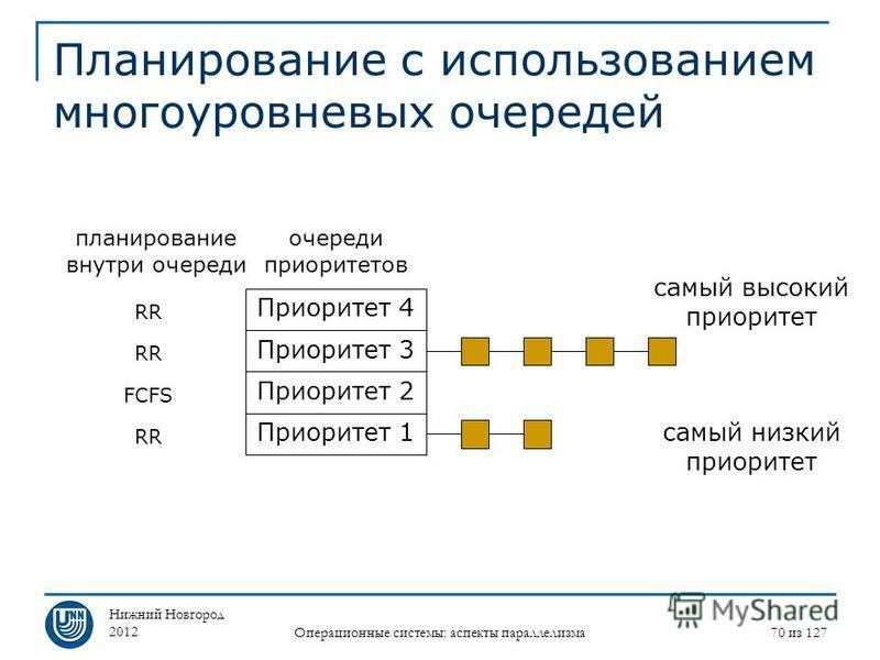 Нижний Новгород 2012 Операционные системы: аспекты параллелизма 70 из 127 Планирование с использованием многоуровневых очередей самый высокий приоритет самый низкий приоритет Приоритет 4 Приоритет 3 Приоритет 2 Приоритет 1 очереди приоритетов планиро