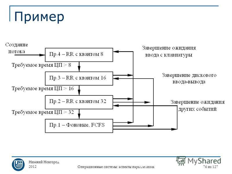 Нижний Новгород 2012 Операционные системы: аспекты параллелизма 76 из 127 Пример