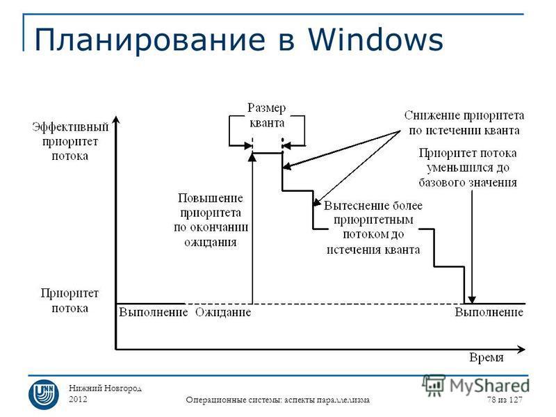 Нижний Новгород 2012 Операционные системы: аспекты параллелизма 78 из 127 Планирование в Windows