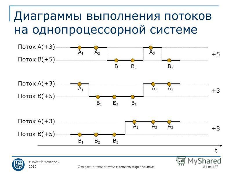 Нижний Новгород 2012 Операционные системы: аспекты параллелизма 84 из 127 Диаграммы выполнения потоков на однопроцессорной системе Поток A(+3) Поток B(+5) A1A1 A2A2 A3A3 B1B1 B2B2 B3B3 A1A1 A2A2 A3A3 B1B1 B2B2 B3B3 A1A1 A2A2 A3A3 B1B1 B2B2 B3B3 t Пот