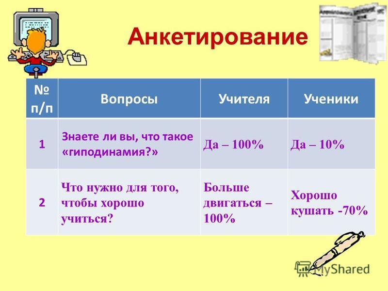Анкетирование п/п Вопросы УчителяУченики 1 Знаете ли вы, что такое «гиподинамия?» Да – 100%Да – 10% 2 Что нужно для того, чтобы хорошо учиться? Больше двигаться – 100% Хорошо кушать -70%