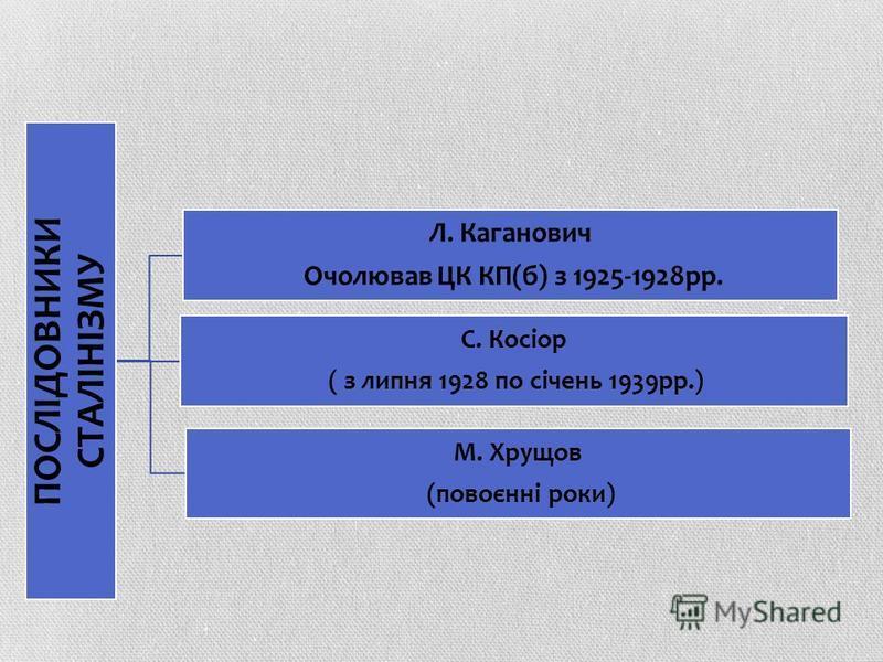 ПОСЛІДОВНИКИ СТАЛІНІЗМУ Л. Каганович Очолював ЦК КП(б) з 1925-1928рр. С. Косіор ( з липня 1928 по січень 1939рр.) М. Хрущов (повоєнні роки)