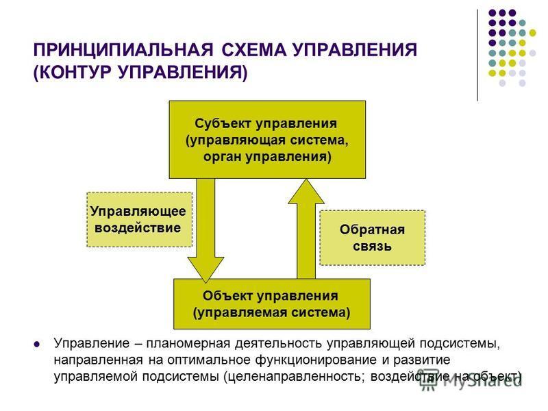 ПРИНЦИПИАЛЬНАЯ СХЕМА УПРАВЛЕНИЯ (КОНТУР УПРАВЛЕНИЯ) Управление – планомерная деятельность управляющей подсистемы, направленная на оптимальное функционирование и развитие управляемой подсистемы (целенаправленность; воздействие на объект) Субъект управ