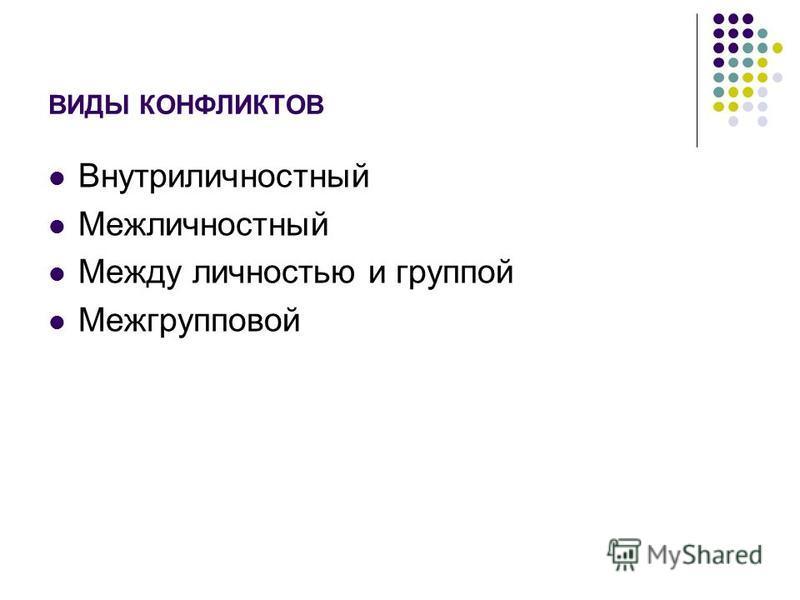 ВИДЫ КОНФЛИКТОВ Внутриличностный Межличностный Между личностью и группой Межгрупповой
