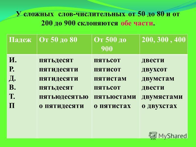 Падеж От 50 до 80От 500 до 900 200, 300, 400 И. Р. Д. В. Т. П пятьдесят пятидесяти пятьдесят пятьюдесятью о пятидесяти пятьсот пятисот пятистам пятьсот пятьюстами о пятистах двести двухсот двумстам двести двумястами о двухстах У сложных слов-числител