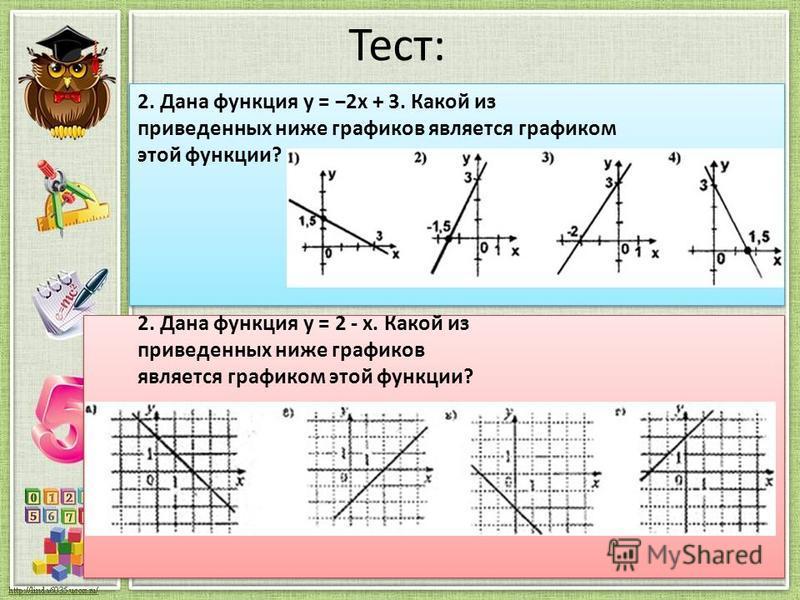 Тест: 2. Дана функция у = 2 х + 3. Какой из приведенных ниже графиков является графиком этой функции? 2. Дана функция у = 2 - x. Какой из приведенных ниже графиков является графиком этой функции?