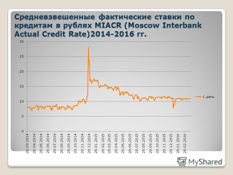 Средневзвешенные фактические ставки по кредитам в рублях MIACR (Moscow Interbank Actual Credit Rate)2014-2016 гг. 11