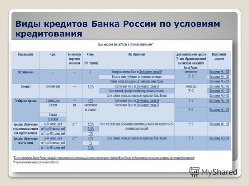 Виды кредитов Банка России по условиям кредитования 13