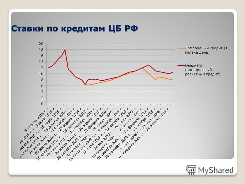 Ставки по кредитам ЦБ РФ 14
