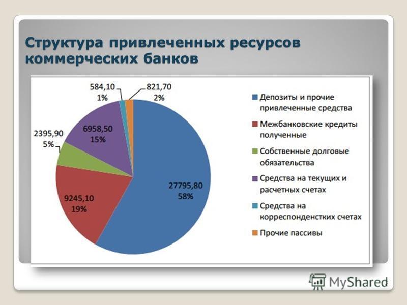 Структура привлеченных ресурсов коммерческих банков 3