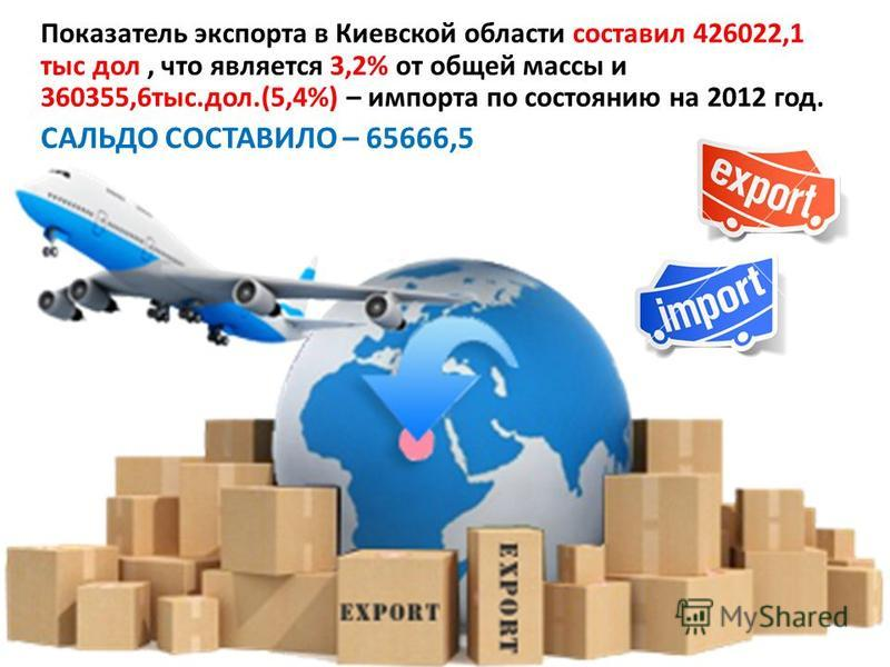 Показатель экспорта в Киевской области составил 426022,1 тыс дол, что является 3,2% от общей массы и 360355,6 тыс.дол.(5,4%) – импорта по состоянию на 2012 год. САЛЬДО СОСТАВИЛО – 65666,5