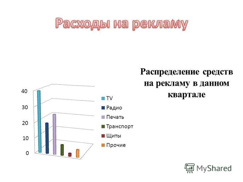 Распределение средств на рекламу в данном квартале