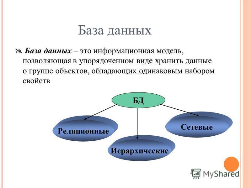 База данных База данных – это информационная модель, позволяющая в упорядоченном виде хранить данные о группе объектов, обладающих одинаковым набором свойств БД Реляционные Иерархические Сетевые