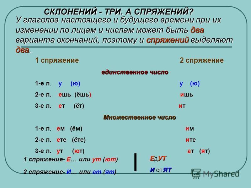 СКЛОНЕНИЙ - ТРИ. А СПРЯЖЕНИЙ? У глаголов настоящего и будущего времени при их изменении по лицам и числам может быть два варианта окончаний, поэтому и спряжений выделяют два. 1 спряжение 2 спряжение единственное число 1-е л. у (ю) у (ю) 2-е л. еишь (
