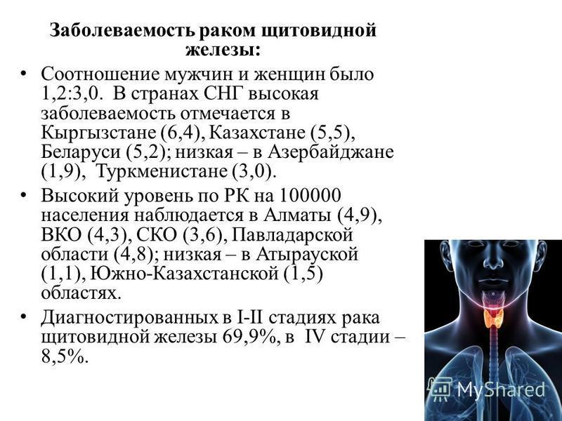 Заболеваемость раком щитовидной железы: Соотношение мужчин и женщин было 1,2:3,0. В странах СНГ высокая заболеваемость отмечается в Кыргызстане (6,4), Казахстане (5,5), Беларуси (5,2); низкая – в Азербайджане (1,9), Туркменистане (3,0). Высокий урове